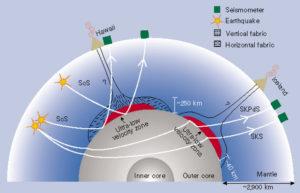 ultralow velocity zones ULVZ