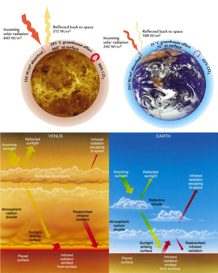 venus atmosphere vs earth atmosphere - 768×960