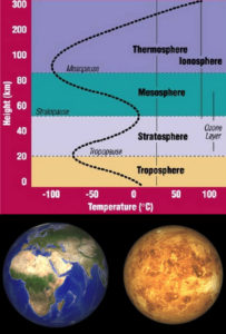 venus atmospheric layers