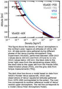 venus greenhouse models atmospheric wrong Earth