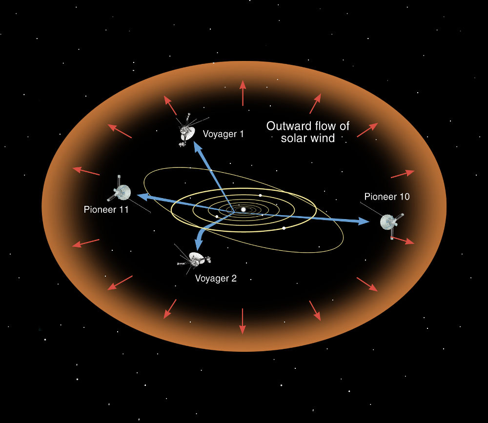 why how solar wind hot mystery puzzle