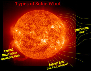 why what slow fast solar wind