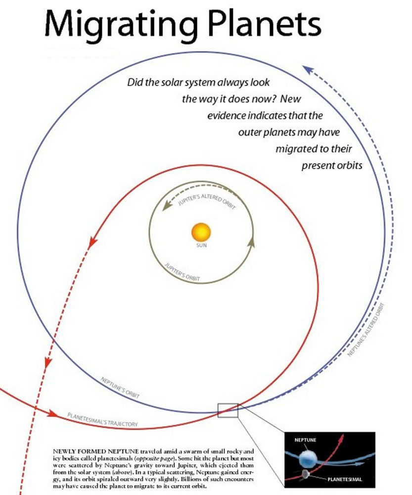 worlds in collision immanuel velikovsky migrating planets evidence