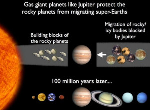 worlds in collision immanuel velikovsky planets migration solar system evidence