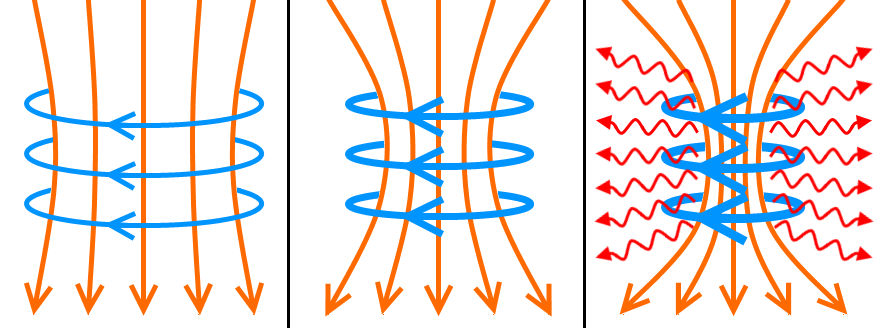 plasma z-pinch pinches electricity magnetic diagram birkeland filaments currents