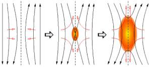 electric sun model theory es plasma z pinch Electric Universe theory