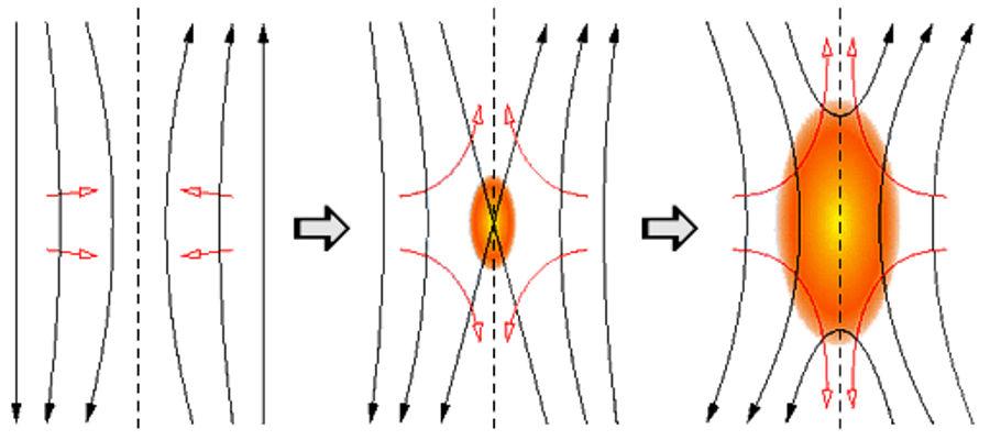 Plasma Z Pinch Zeta Pinch Electromagnetic Space Structures